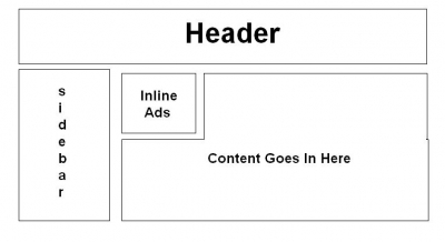 Inline Ads Diagram